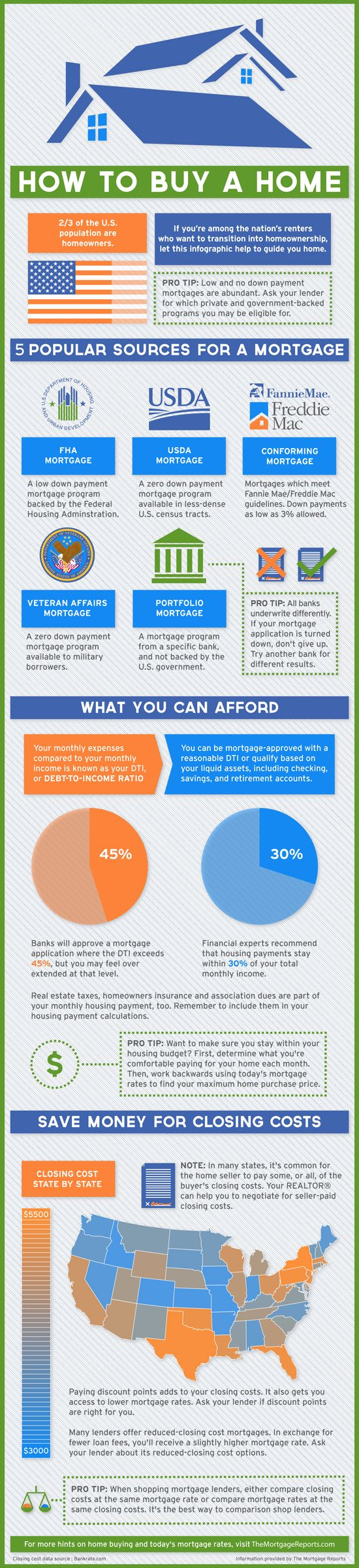 Mortgage Approval: Fha Mortgage Approval Guidelines