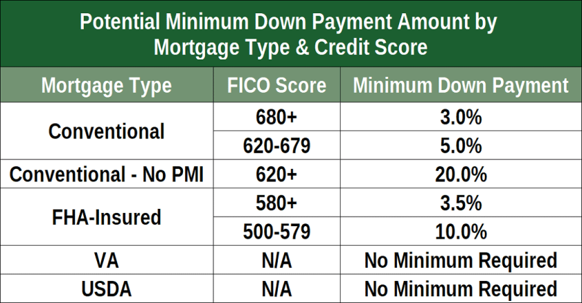 Kentucky VA Credit Score Minimum